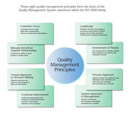 quality_mgt_principles