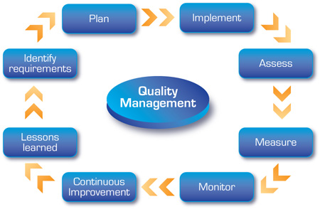 quality assurance and quality improvement processes Planning for quality a process improvement plan a quality baseline something is and how the quality control/quality assurance process will measure it.